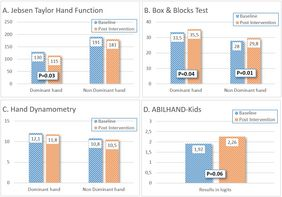 hand function research results